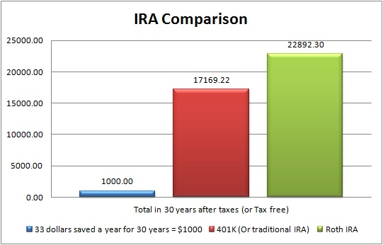 What is a Roth IRA - A Small Investment